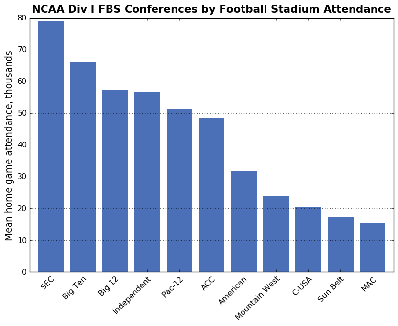 college football analysis fb.cvom